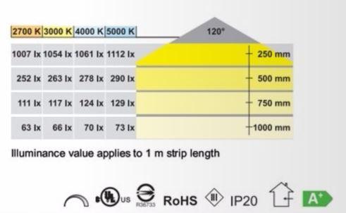 Led-nauha, 5 m rulla, 24W, 4000K (CW AB-G 73122)