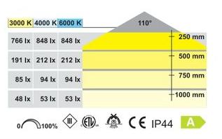 AB-G 3,2W  Upotettava LED Kaluste valaisin.  Suosittu malli halogen lampun tilalle (kauluksilla pinta asennettava)
