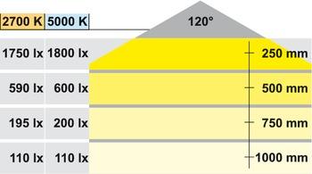 Säädettävä LED-nauha, 2700K-5000K, 24V